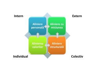 ciclu aliniere